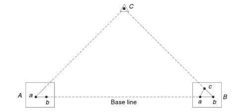 Intersection by base line