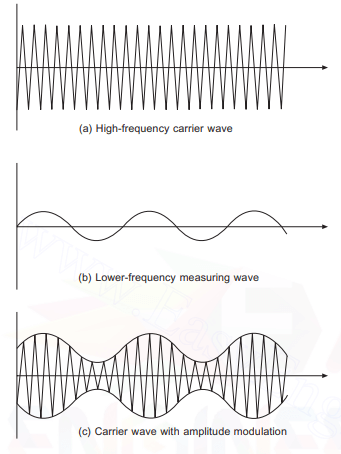 Carrier wave modulation