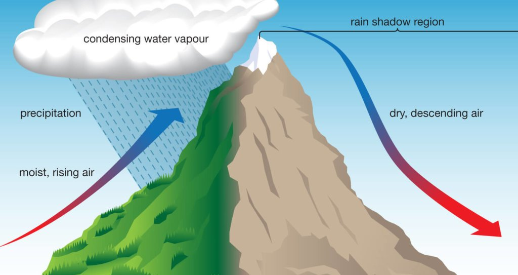orographic precipitation