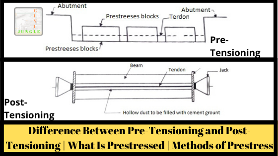 Difference Between Pre-Tensioning and Post-Tensioning