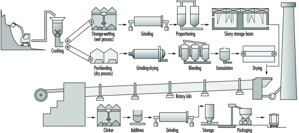 Manufacturer of cement