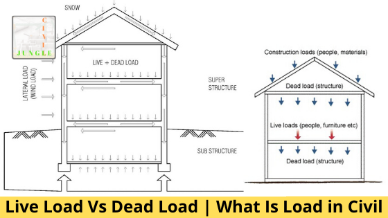Live Load Vs Dead Load _ What Is Load in Civil