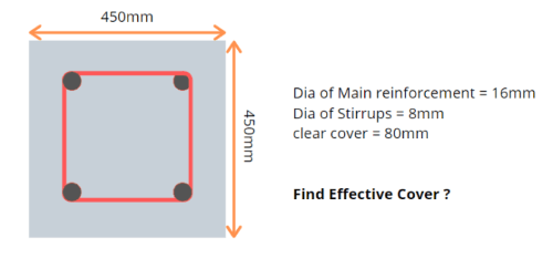 Clear Cover and Effective Cover (1)