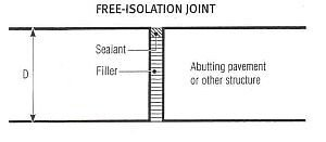 Isolation Joints-