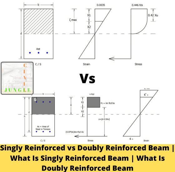 Singly Reinforced vs Doubly Reinforced Beam | What Is Singly Reinforced Beam | What Is Doubly Reinforced Beam