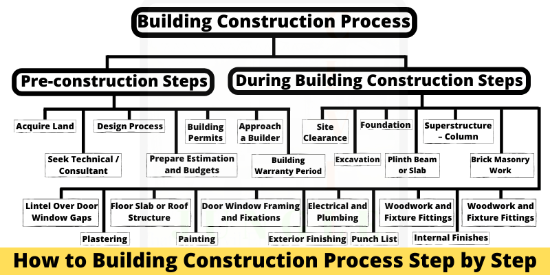 Building Construction Process (3)