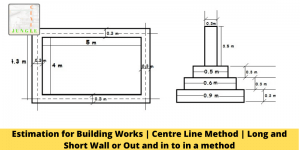 Estimation for Building Works