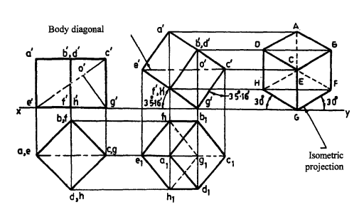 Principle of Isometric Projections