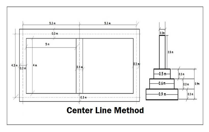 Centre Line Method