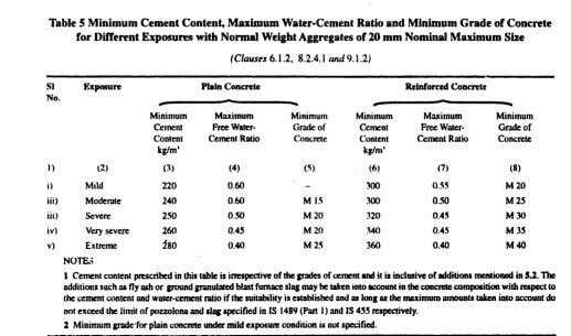 As you can see from the Chart, the W/C Ratio varies from 0.4 to 0.7 depending on exposure conditions. If we need to calculate Water quantity for concrete, first find the cement content for the volume. If we Assume the required cement volume as 50kg, Required amount of water = W/C Ratio X Cement Volume Therefore, Required amount of water = 0.5 X 50 kg = 25 litres / 50 kg cement bag. For Design mix, the W/C Ratio will depend upon the workability, strength requirements. In IS 10262-2009 ANNEX A. they have explained the process for design mix. Hope that helps you. Water Cement Ratio Test We hope now you have a fair amount of knowledge on Water Cement ratio. It is time to test this vital task. How to test water cement ratio? We actually use Concrete Slump Test at the site level to check this workability & Consistency