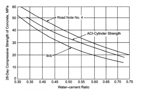 Water-Cement Ratio and Concrete Strength