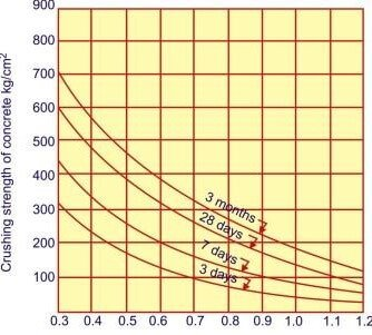 water cement ratio by weight