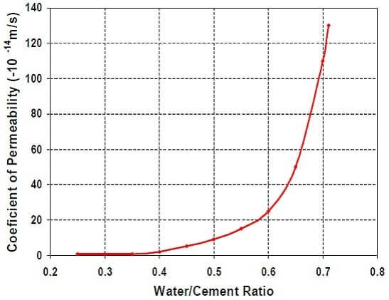 Water-Cement Ratio and Permeability