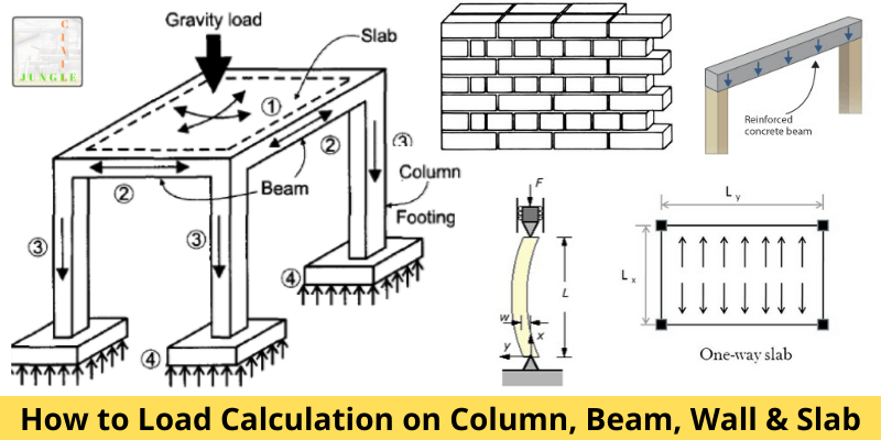 How To Load Calculation On Column Beam Wall Slab