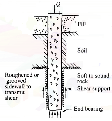 Straight-Shaft Pier With Both Sidewall Shera and End Bearing