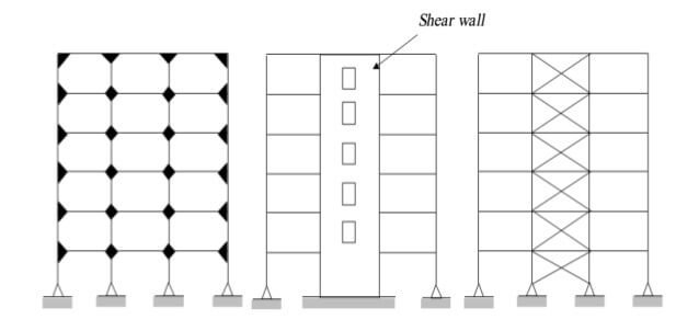 Rigid frame shear walls.