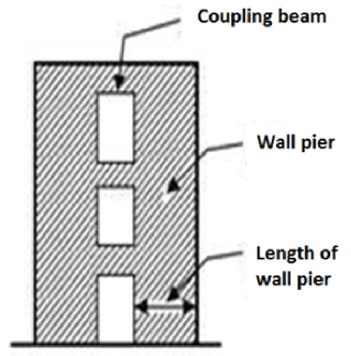 Couple Shear wall