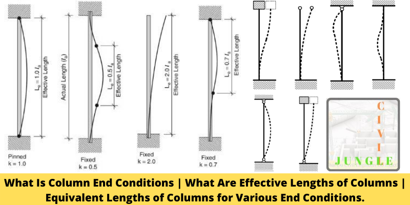 Effective Lengths of Columns