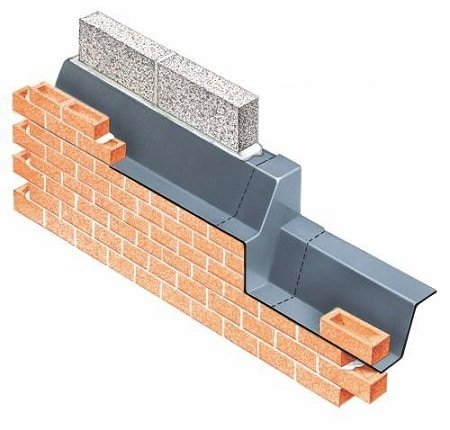 Metal Sheets Damp proofing