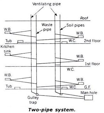 Two Pipe System.