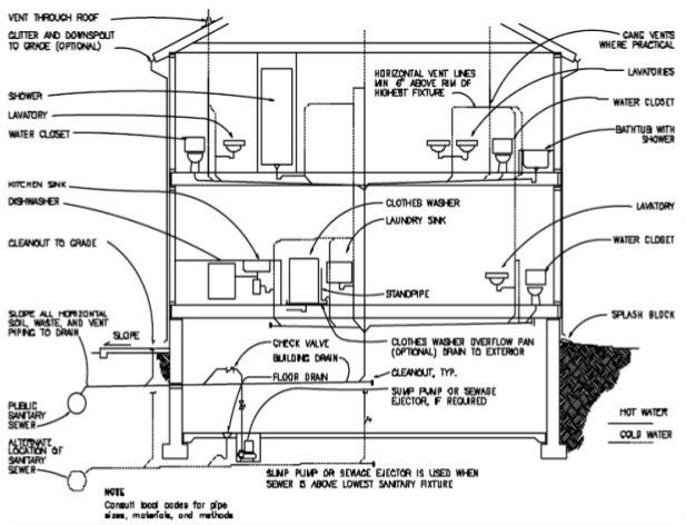 Systems of Plumbing.