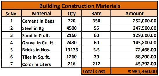 House Construction Cost Calculator (Material)