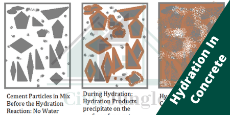 Hydration In Fresh Concrete (1)