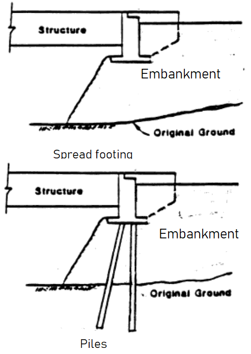 Stub or Perched Abutment