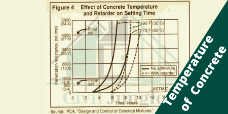 Temperature of Concrete (1)