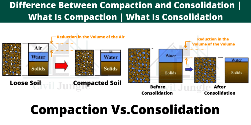 Compaction Vs.Consolidation (1)