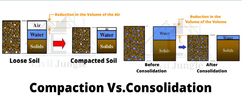 Compaction Vs.Consolidation (2)