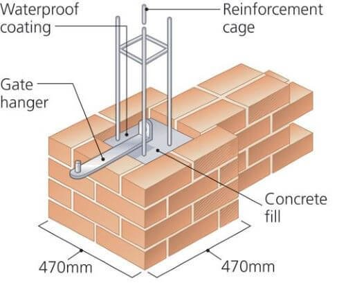 Construction of the Reinforced Brick Column (1)