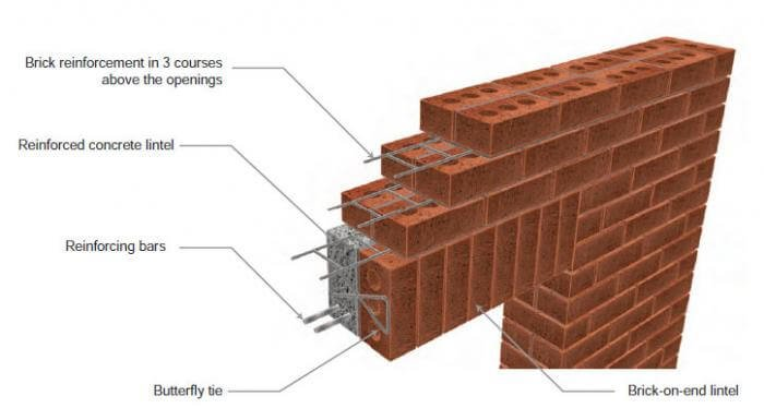 Construction of the Reinforced Brick wall