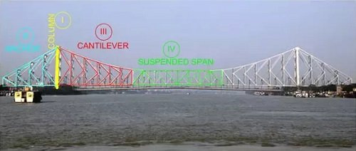 Advantages of Cantilever Bridges
