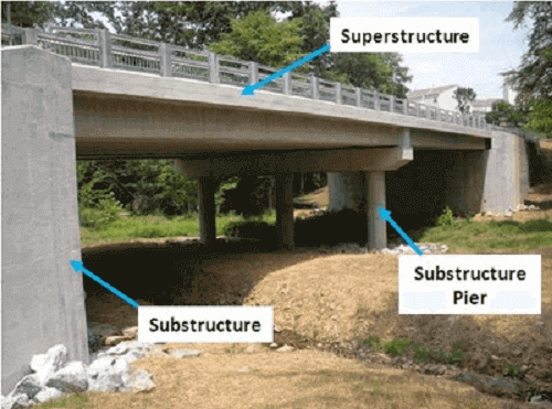 Construction of Beam Bridge