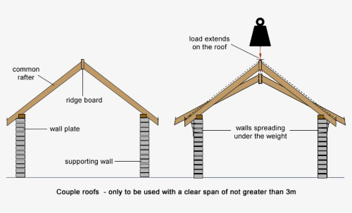 Couple Roof (1)