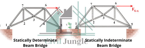 Statically Determinate Beam Bridge
