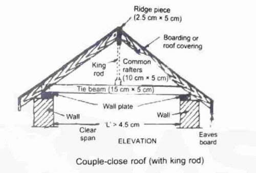 couple-close-roof (1)