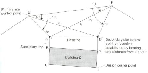 Baseline in Building Layout