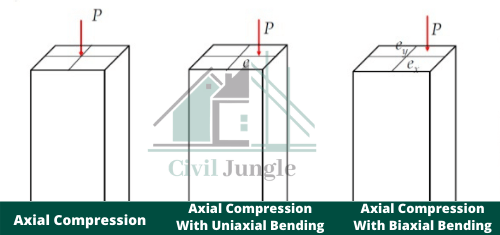 Classification of the Column Based on Its Loading. (1)