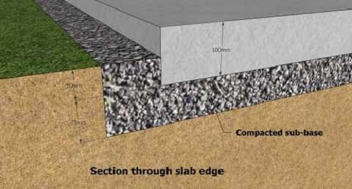 Concrete Slabs Thickness