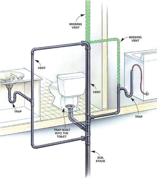 How Does Soil Stack Pipe Works