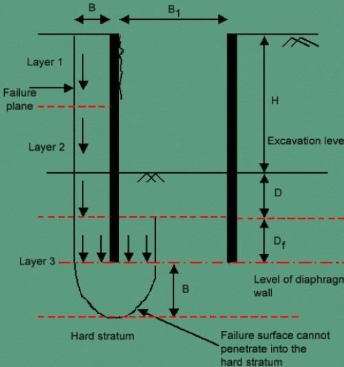 Suitability of the Floating Foundation