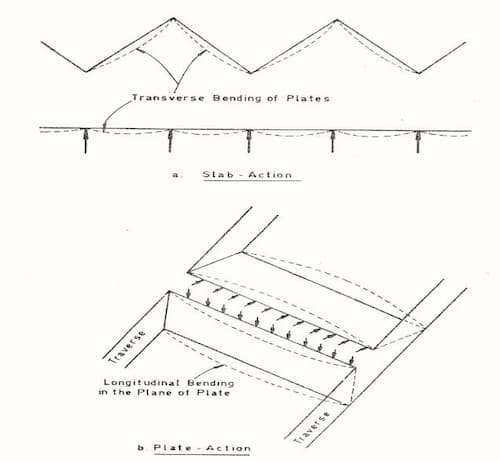Folded Plate Roof Construction Detail