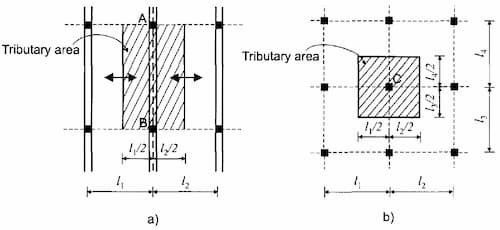 How to Calculate Tributary Area