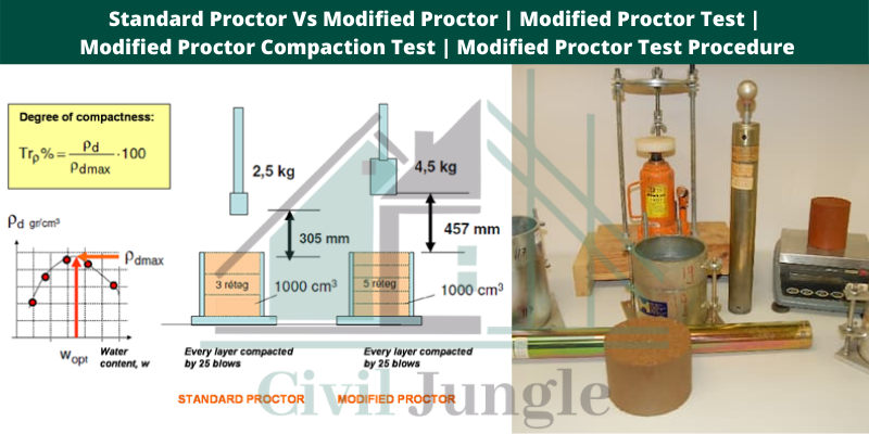 Modified Proctor Test