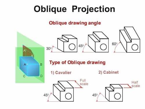 Oblique Projection