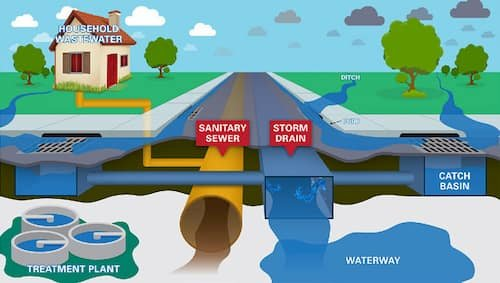 Sewer and Storm Water