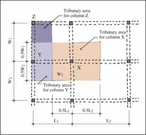 Tributary Area Examples