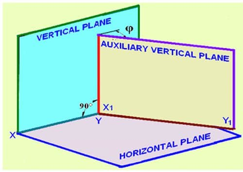 Types of Auxiliary Plane